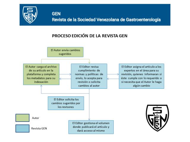Proceso de Edición y Publicación en OJS